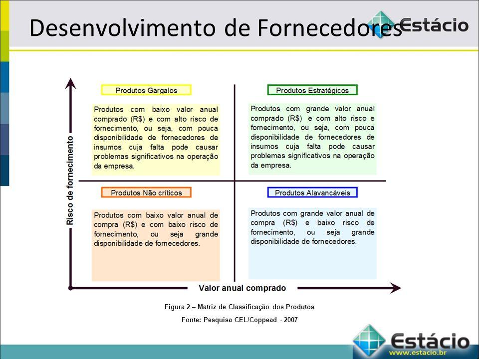Desenvolvimento de Fornecedores Figura 2 – Matriz de Classificação dos Produtos Fonte: Pesquisa CEL/Coppead - 2007