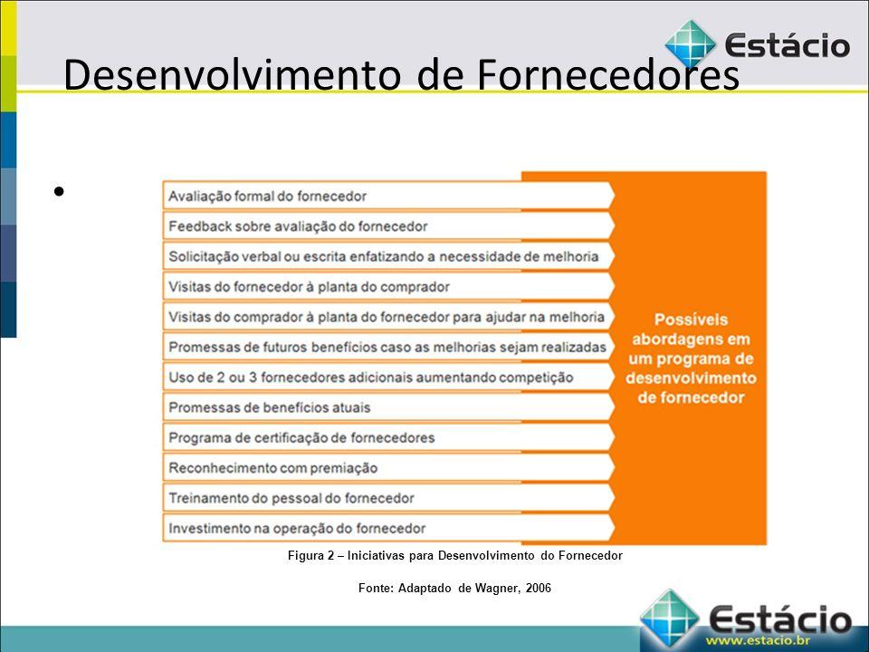 Desenvolvimento de Fornecedores Figura 2 – Iniciativas para Desenvolvimento do Fornecedor Fonte: Adaptado de Wagner, 2006