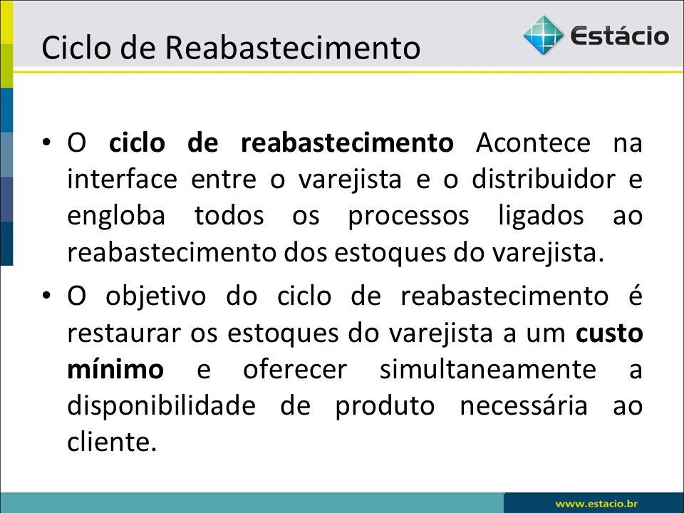 O ciclo de reabastecimento Acontece na interface entre o varejista e o distribuidor e engloba todos os processos ligados ao reabastecimento dos estoques do varejista.