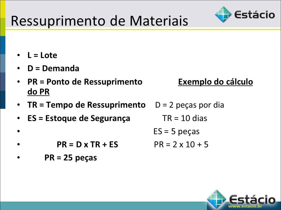 Ressuprimento de Materiais L = Lote D = Demanda PR = Ponto de Ressuprimento Exemplo do cálculo do PR TR = Tempo de Ressuprimento D = 2 peças por dia ES = Estoque de Segurança TR = 10 dias ES = 5 peças PR = D x TR + ES PR = 2 x 10 + 5 PR = 25 peças