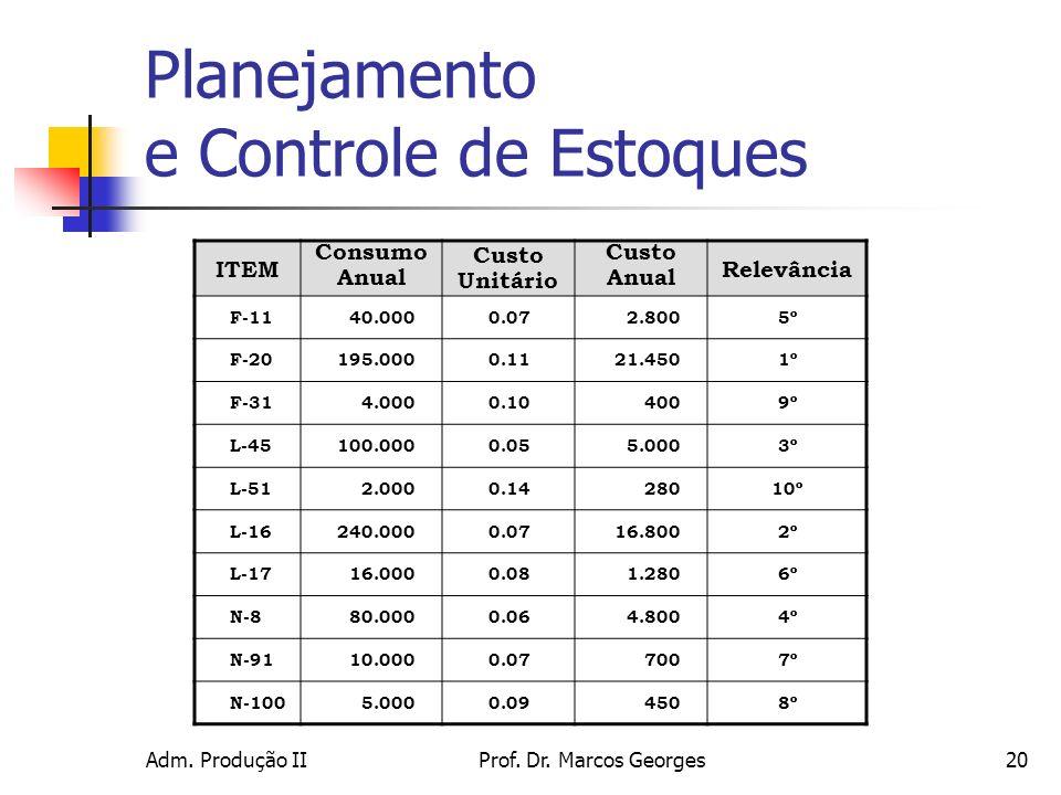 Adm. Produção IIProf. Dr. Marcos Georges20 ITEM Consumo Anual Custo Unitário Custo Anual Relevância F-1140.0000.072.8005º F-20195.0000.1121.4501º F-31