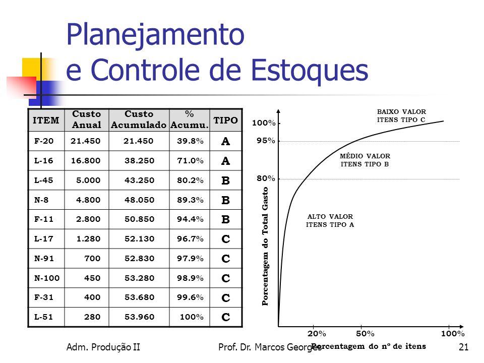 Adm. Produção IIProf. Dr. Marcos Georges21 ITEM Custo Anual Custo Acumulado % Acumu. TIPO F-2021.450 39.8% A L-1616.80038.25071.0% A L-455.00043.25080