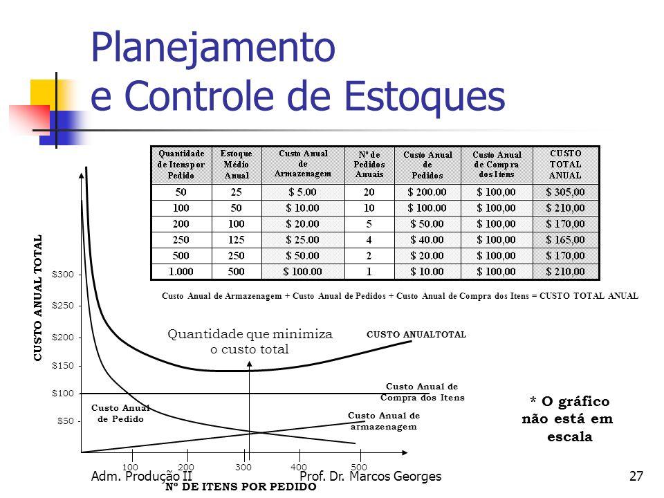 Adm. Produção IIProf. Dr. Marcos Georges27 * O gráfico não está em escala $50 - $100 - $150 - $200 - $250 - $300 - CUSTO ANUAL TOTAL 100200300400500 C