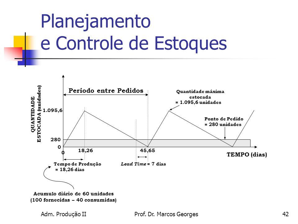 Adm. Produção IIProf. Dr. Marcos Georges42 TEMPO (dias) QUANTIDADE ESTOCADA (unidades) 1.095,6 0 280 Período entre Pedidos 0 45,65 Lead Time = 7 dias