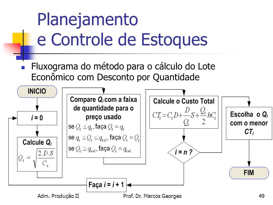 Adm. Produção IIProf. Dr. Marcos Georges49 Planejamento e Controle de Estoques Fluxograma do método para o cálculo do Lote Econômico com Desconto por