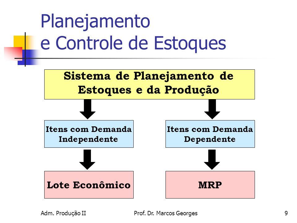 Adm. Produção IIProf. Dr. Marcos Georges9 Sistema de Planejamento de Estoques e da Produção Itens com Demanda Independente Itens com Demanda Dependent