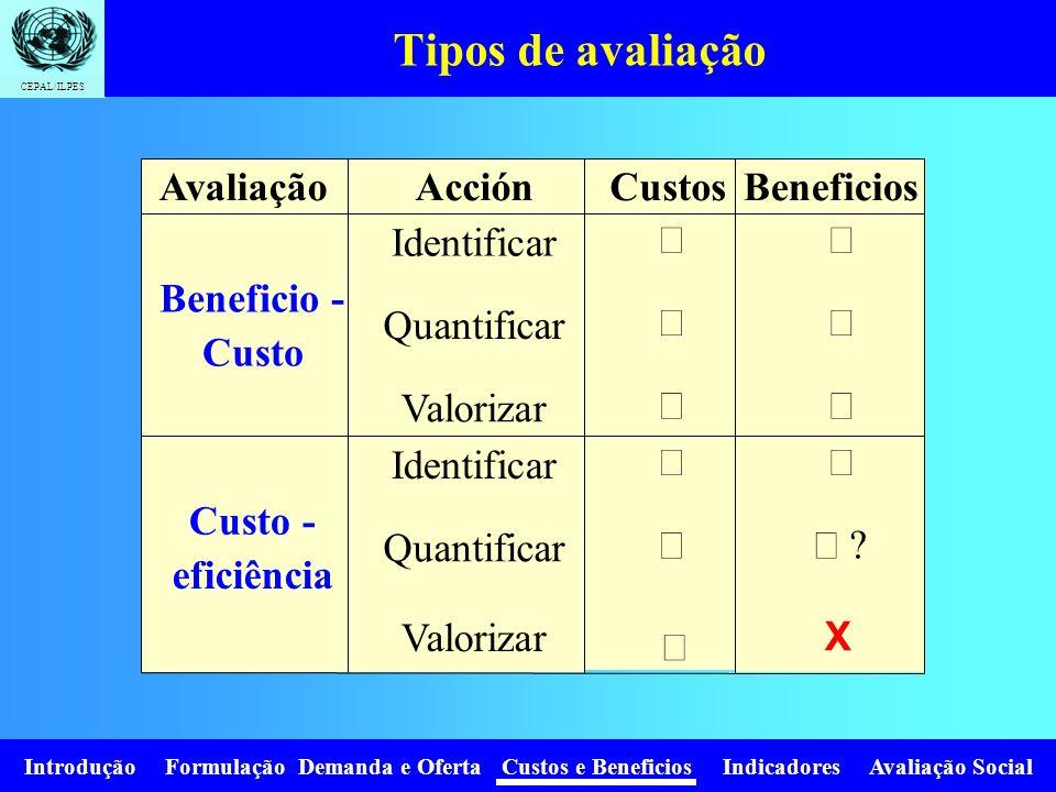 CEPAL/ILPES Introdução Formulação Demanda e Oferta Custos e Beneficios Indicadores Avaliação Social Os preços não refletem os verdadeiros benefícios e custos para a sociedade Q1Q1 P1P1 A B Beneficio privado: P 1 *Q 1 Beneficio social por libertação de recursos : Area 0-P 0 -A-Q 0 O benefício privado subestima fortemente o benefício social Q D Q0Q0 P 0 P 0 Beneficio social por maior consumo: Area Q 0 -A-B-Q 1 Na situação inicial não há um provedor do serviço (água potável, eletricidade).