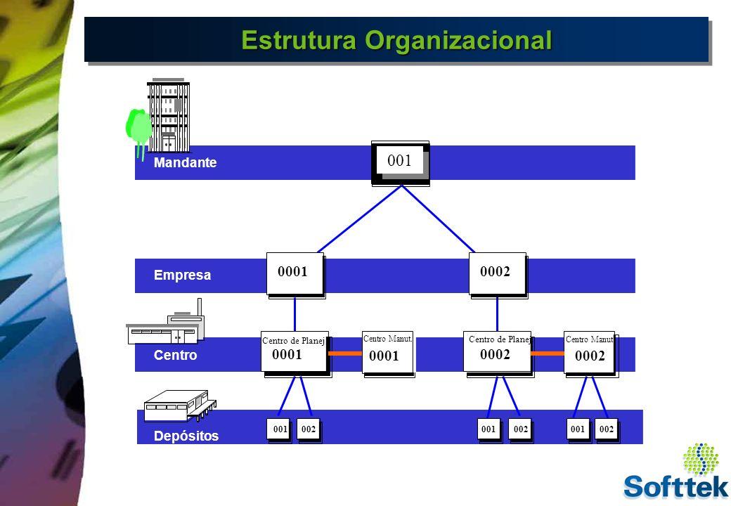 Estrutura Organizacional Estrutura : Mandante ( Company Code) Empresa Centro de Planejamento Estrutura : Mandante ( Company Code) Empresa Centro de Planejamento Objetos : Grupo Planejamento PM Capacidade Centro de Trabalho Objetos : Grupo Planejamento PM Capacidade Centro de Trabalho