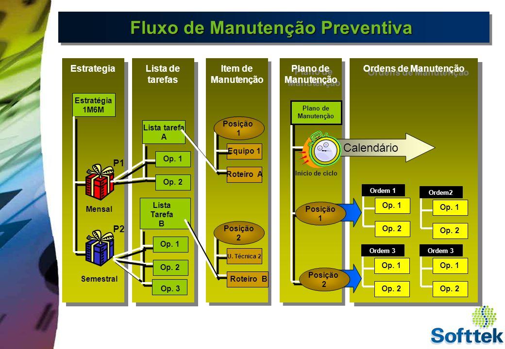RelatóriosRelatórios SAP R/3 - MANUTENÇÃO