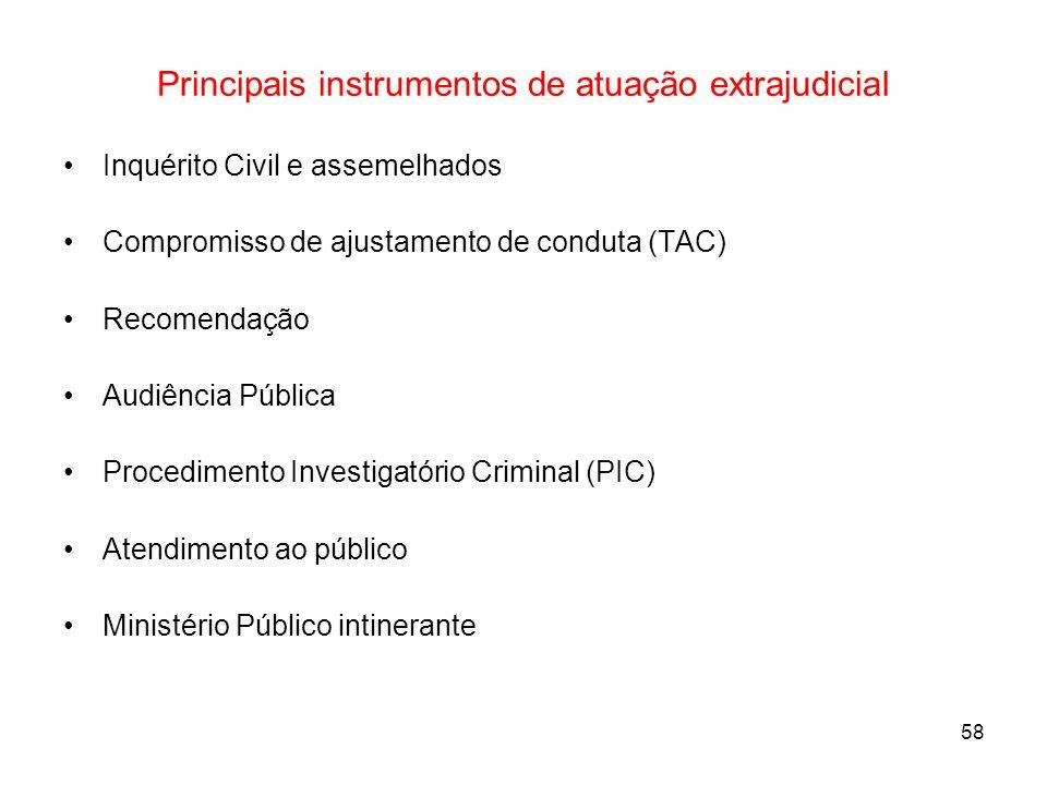 58 Principais instrumentos de atuação extrajudicial Inquérito Civil e assemelhados Compromisso de ajustamento de conduta (TAC) Recomendação Audiência