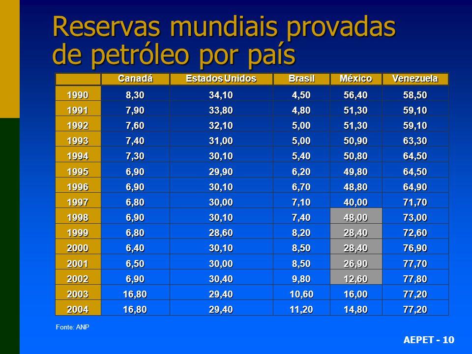 AEPET - 10 Reservas mundiais provadas de petróleo por país Fonte: ANP