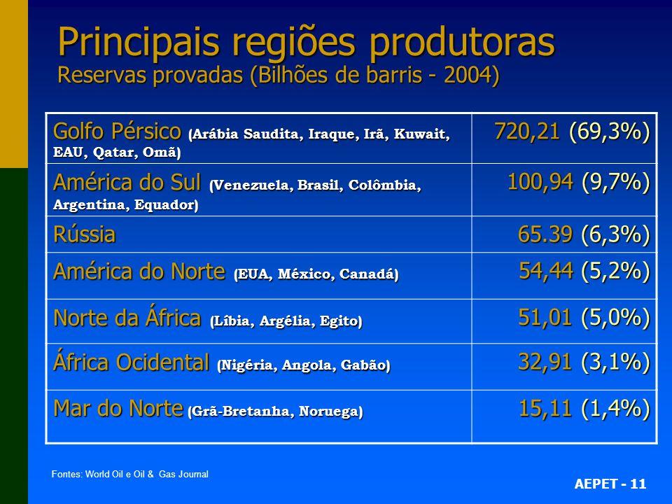 AEPET - 11 Principais regiões produtoras Reservas provadas (Bilhões de barris - 2004) Golfo Pérsico (Arábia Saudita, Iraque, Irã, Kuwait, EAU, Qatar,