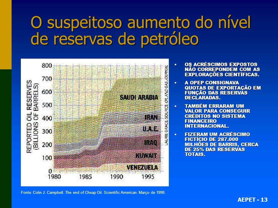 AEPET - 13 O suspeitoso aumento do nível de reservas de petróleo OS ACRÉSCIMOS EXPOSTOS NÃO CORREPONDEM COM AS EXPLORAÇÕES CIENTÍFICAS.OS ACRÉSCIMOS E