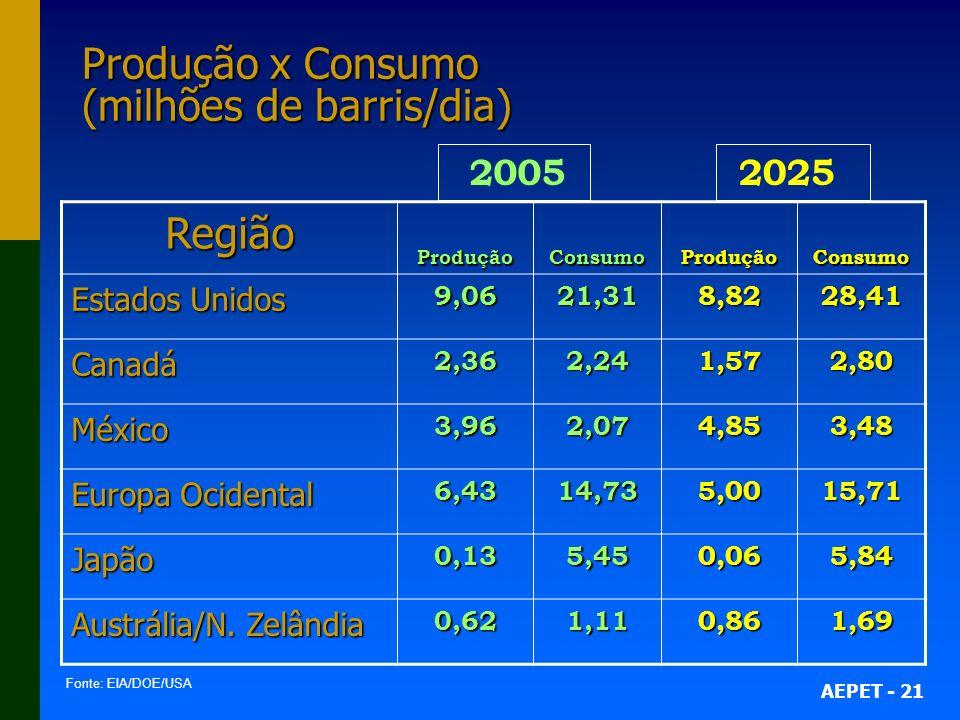 AEPET - 21 2025 2005 Produção x Consumo (milhões de barris/dia) RegiãoProduçãoConsumoProduçãoConsumo Estados Unidos 9,0621,318,8228,41 Canadá2,362,241