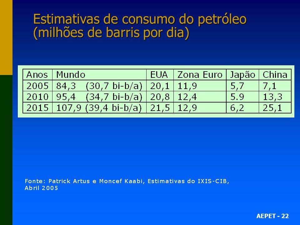 AEPET - 22 Estimativas de consumo do petróleo (milhões de barris por dia)