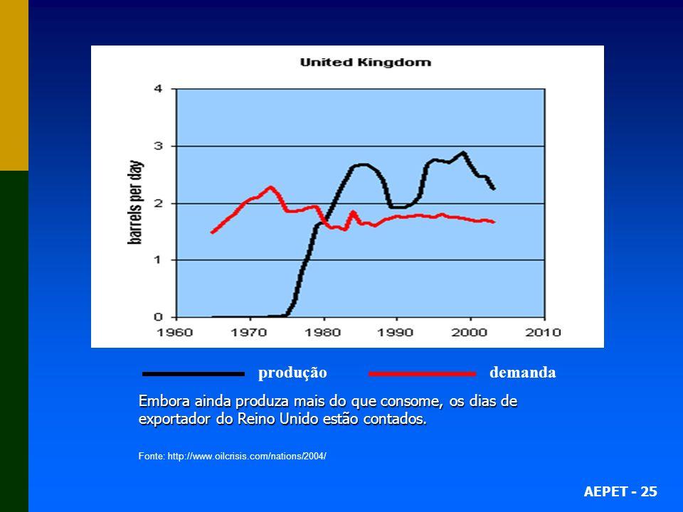 AEPET - 25 produção demanda Embora ainda produza mais do que consome, os dias de exportador do Reino Unido estão contados. Fonte: http://www.oilcrisis