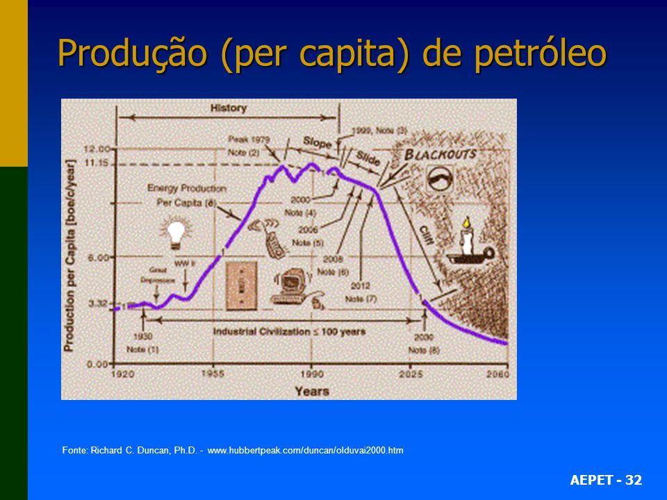 AEPET - 32 Produção (per capita) de petróleo Fonte: Richard C. Duncan, Ph.D. - www.hubbertpeak.com/duncan/olduvai2000.htm