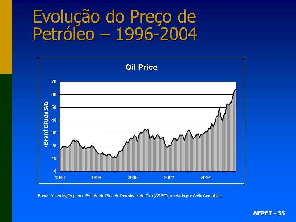 AEPET - 33 Evolução do Preço de Petróleo – 1996-2004. Fonte: Associação para o Estudo do Pico do Petróleo e do Gás (ASPO), fundada por Colin Campbell.
