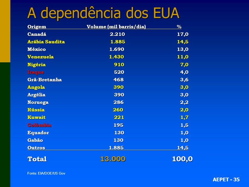 AEPET - 35 A dependência dos EUA Origem Volume (mil barris/dia) % Canadá 2.21017,0 Arábia Saudita 1.88514,5 México 1.69013,0 Venezuela 1.43011,0 Nigér