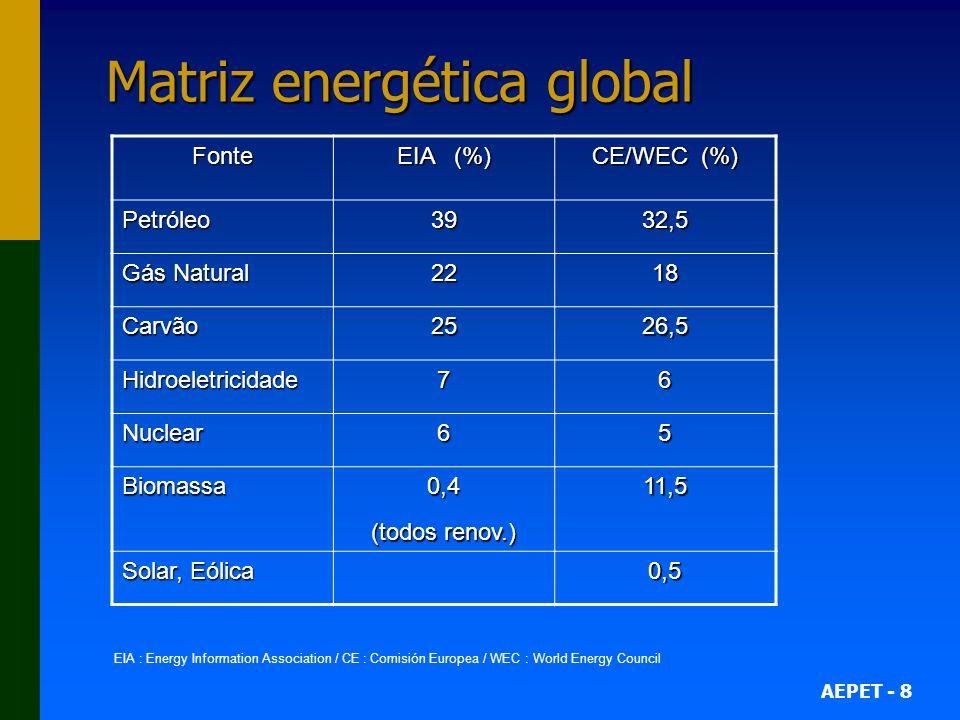AEPET - 8 Matriz energética global EIA : Energy Information Association / CE : Comisión Europea / WEC : World Energy Council Fonte EIA (%) CE/WEC (%)
