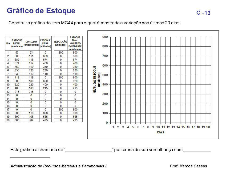 Administração de Recursos Materiais e Patrimoniais IProf. Marcos Cassas 13 C - Este gráfico é chamado de ___________________ por causa de sua semelhan