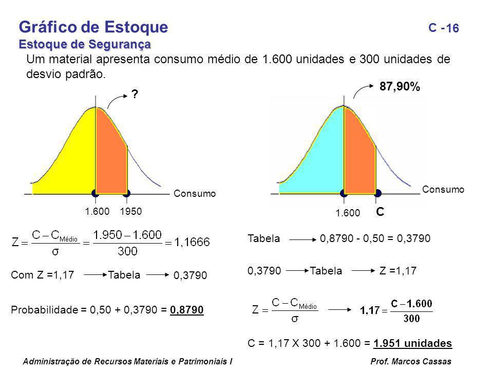 Administração de Recursos Materiais e Patrimoniais IProf. Marcos Cassas 16 C - 87,90% 1.600 Consumo 1.6001950 Consumo Um material apresenta consumo mé