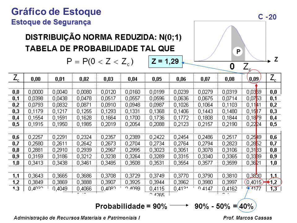 Administração de Recursos Materiais e Patrimoniais IProf. Marcos Cassas 20 C - Probabilidade = 90% 90% - 50% = 40% Z = 1,29 Gráfico de Estoque Estoque