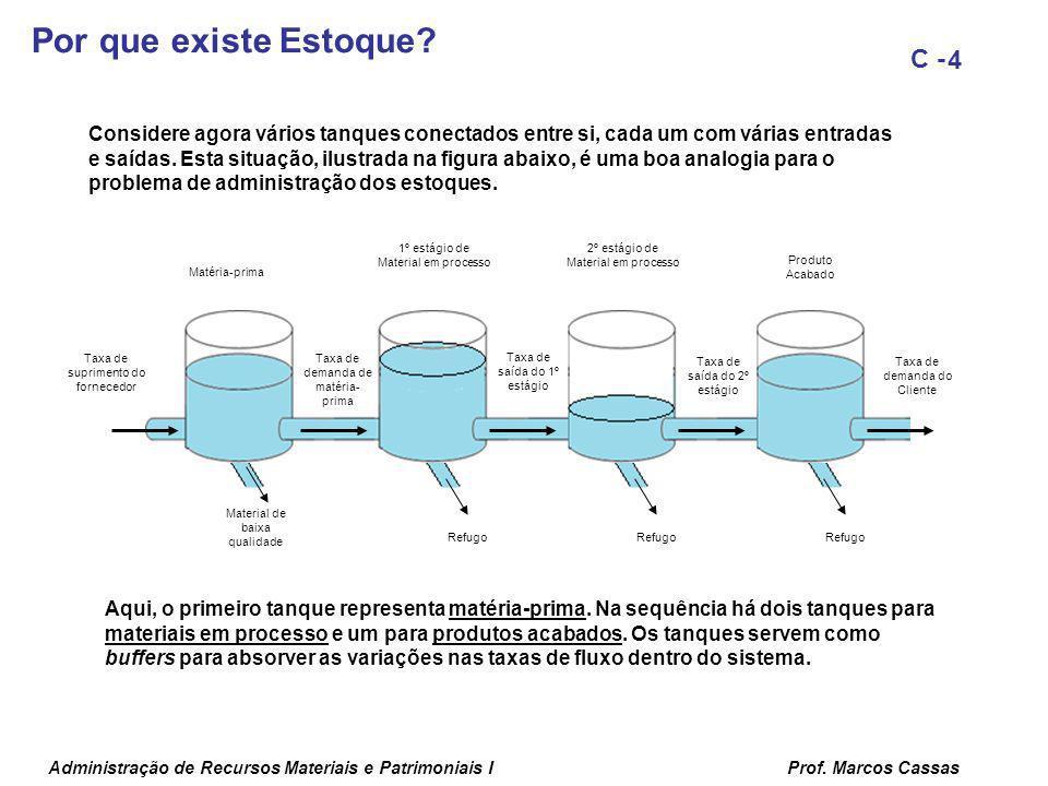 Administração de Recursos Materiais e Patrimoniais IProf. Marcos Cassas 4 C - Taxa de demanda de matéria- prima Taxa de saída do 1º estágio Taxa de sa