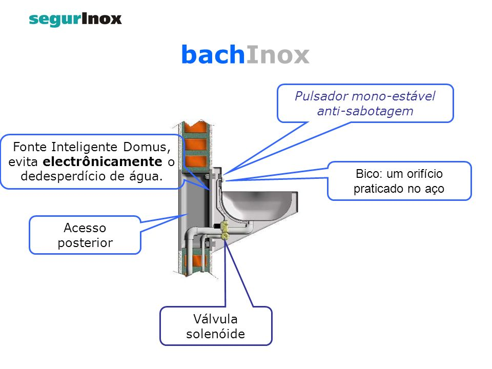 Válvula solenóide Acesso posterior Pulsador mono-estável anti-sabotagem Bico: um orifício praticado no aço Fonte Inteligente Domus, evita electrônicam