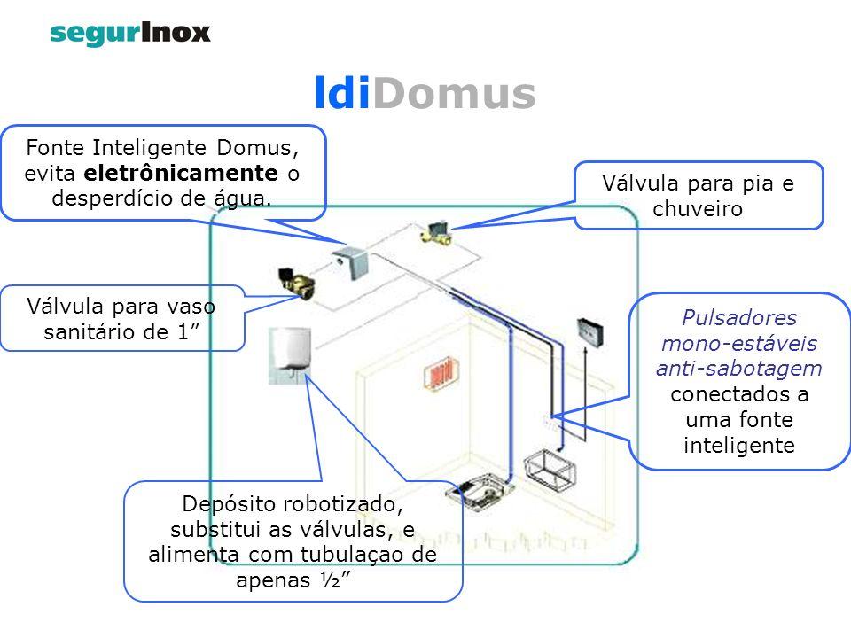 Pulsadores mono-estáveis anti-sabotagem conectados a uma fonte inteligente Fonte Inteligente Domus, evita eletrônicamente o desperdício de água. Válvu