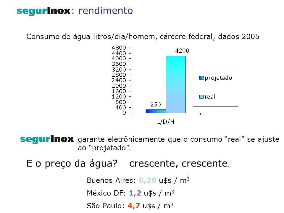 Consumo de água litros/dia/homem, cárcere federal, dados 2005 garante eletrônicamente que o consumo real se ajuste ao projetado. E o preço da água? Bu