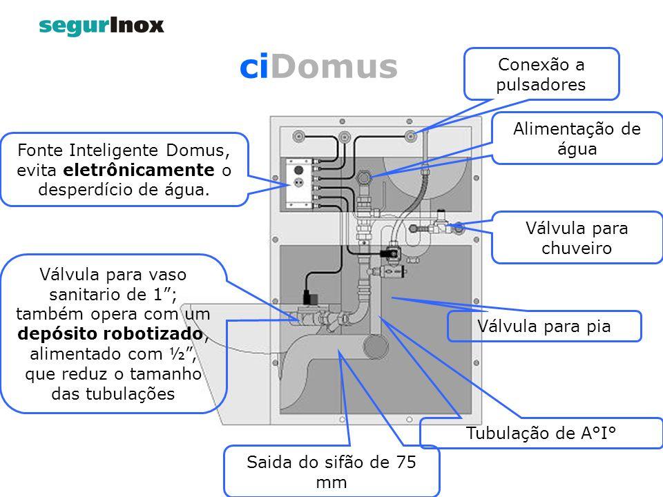 Fonte Inteligente Domus, evita eletrônicamente o desperdício de água. Conexão a pulsadores Alimentação de água Válvula para chuveiro Válvula para pia