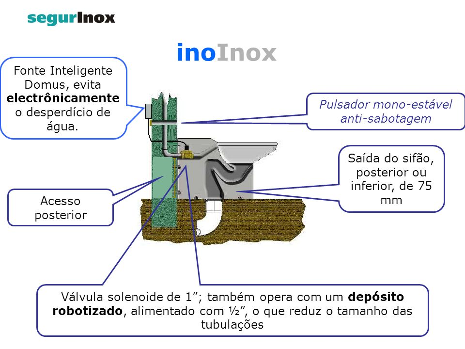 Pulsador mono-estável anti-sabotagem Saída do sifão, posterior ou inferior, de 75 mm Válvula solenoide de 1; também opera com um depósito robotizado,