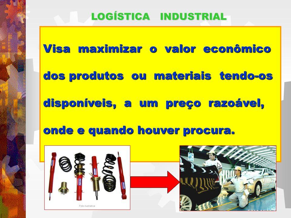 LOGÍSTICA INDUSTRIAL Visa maximizar o valor econômico dos produtos ou materiais tendo-os disponíveis, a um preço razoável, onde e quando houver procura.