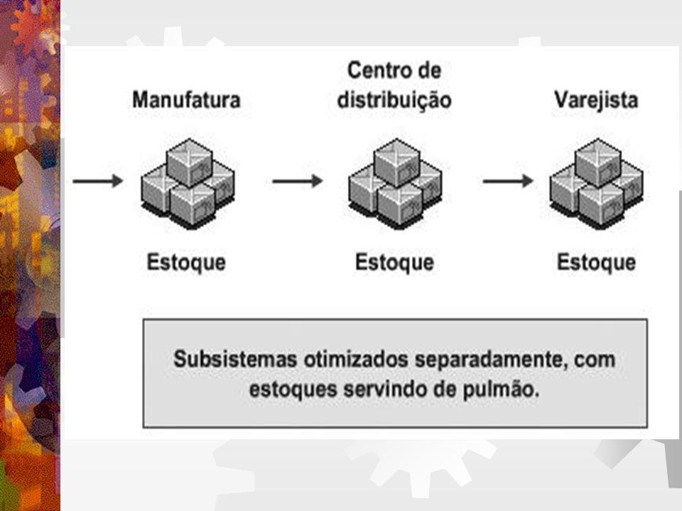 LOGÍSTICA INDUSTRIAL GESTÃO DA PRODUÇÃO Enfrentando problemas: Altos lead times.