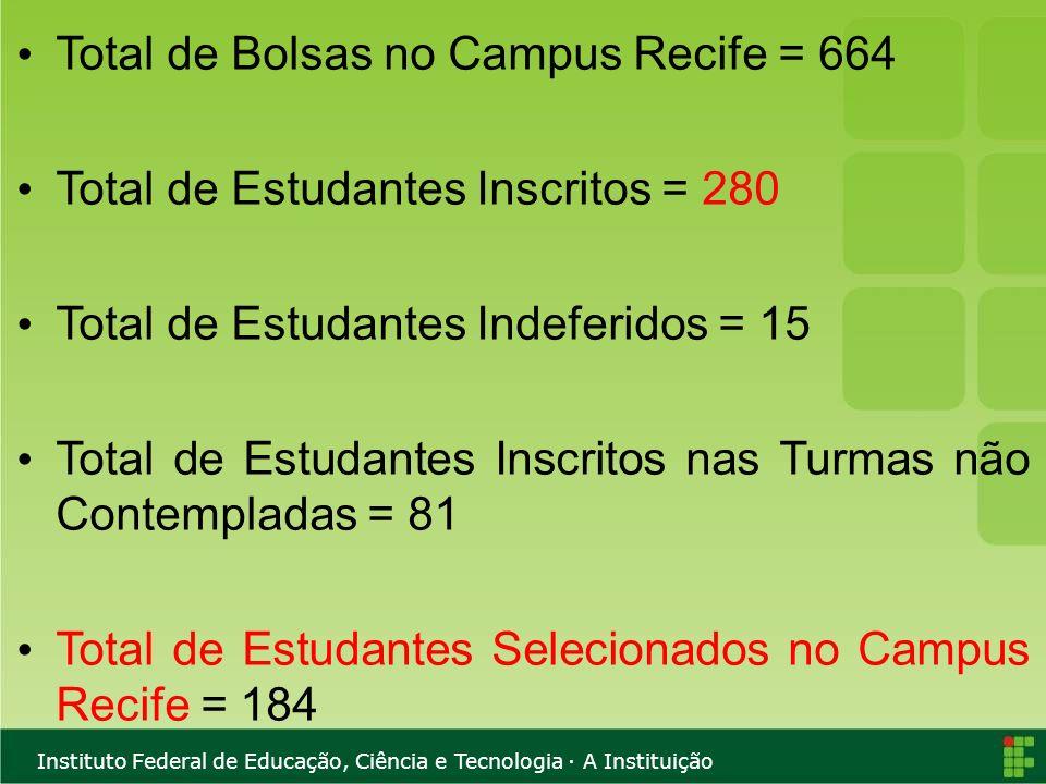 Instituto Federal de Educação, Ciência e Tecnologia · A Instituição Total de Bolsas no Campus Recife = 664 Total de Estudantes Inscritos = 280 Total d