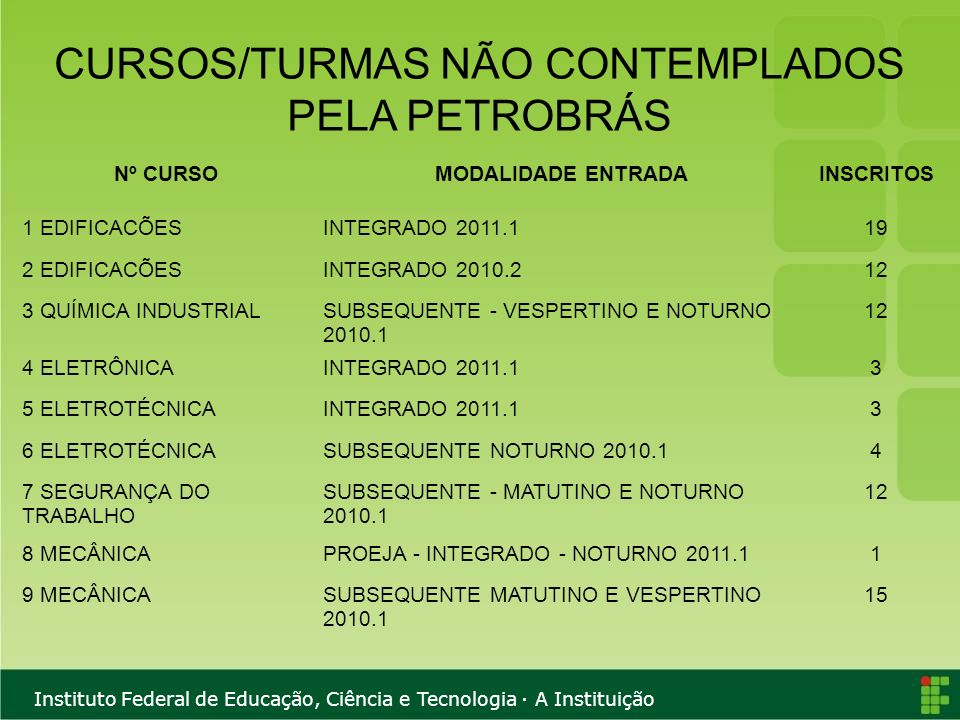 Instituto Federal de Educação, Ciência e Tecnologia · A Instituição CURSOS/TURMAS NÃO CONTEMPLADOS PELA PETROBRÁS Nº CURSOMODALIDADE ENTRADAINSCRITOS