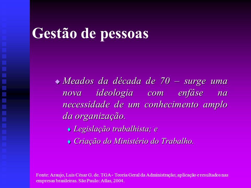 Fonte: Araujo, Luis César G. de. TGA - Teoria Geral da Administração; aplicação e resultados nas empresas brasileiras. São Paulo: Atlas, 2004. Gestão