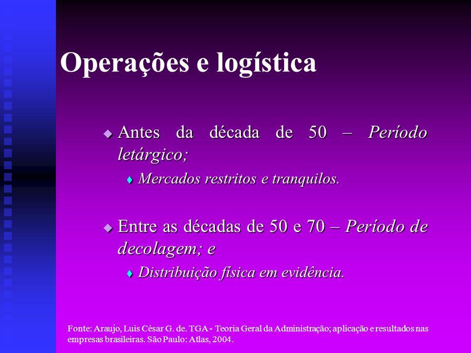 Fonte: Araujo, Luis César G. de. TGA - Teoria Geral da Administração; aplicação e resultados nas empresas brasileiras. São Paulo: Atlas, 2004. Operaçõ