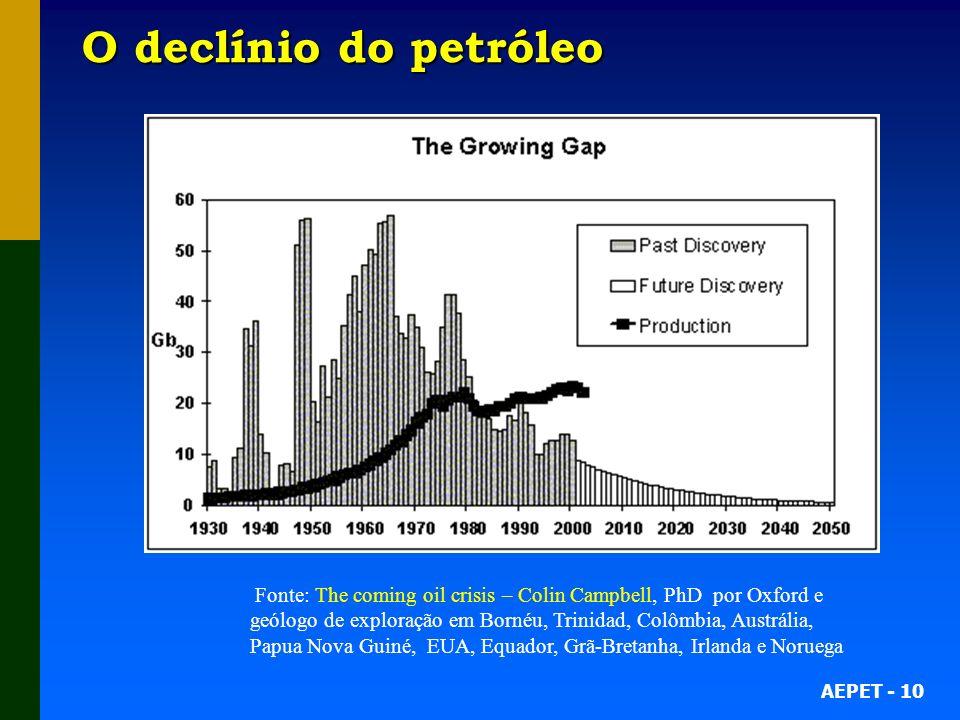 AEPET - 10 O declínio do petróleo Fonte: The coming oil crisis – Colin Campbell, PhD por Oxford e geólogo de exploração em Bornéu, Trinidad, Colômbia, Austrália, Papua Nova Guiné, EUA, Equador, Grã-Bretanha, Irlanda e Noruega