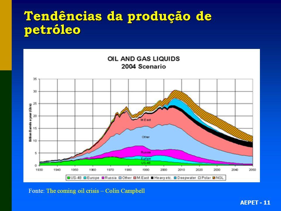 AEPET - 11 Tendências da produção de petróleo Fonte: The coming oil crisis – Colin Campbell