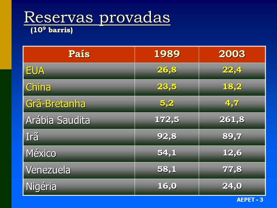 AEPET - 3 Reservas provadas (10 9 barris) País19892003 EUA 26,8 22,4 China23,518,2 Grã-Bretanha5,24,7 Arábia Saudita 172,5261,8 Irã92,889,7 México54,112,6 Venezuela 58,1 77,8 Nigéria16,0 24,0