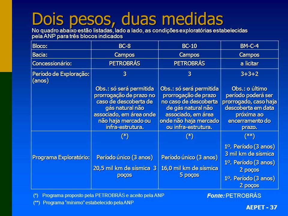 AEPET - 37 Dois pesos, duas medidas No quadro abaixo estão listadas, lado a lado, as condições exploratórias estabelecidas pela ANP para três blocos indicados Bloco:BC-8BC-10BM-C-4 Bacia:CamposCamposCampos Concessionário:PETROBRÁSPETROBRÁS a licitar Período de Exploração: (anos) 333+3+2 Obs.: só será permitida prorrogação de prazo no caso de descoberta de gás natural não associado, em área onde não haja mercado ou infra-estrutura.