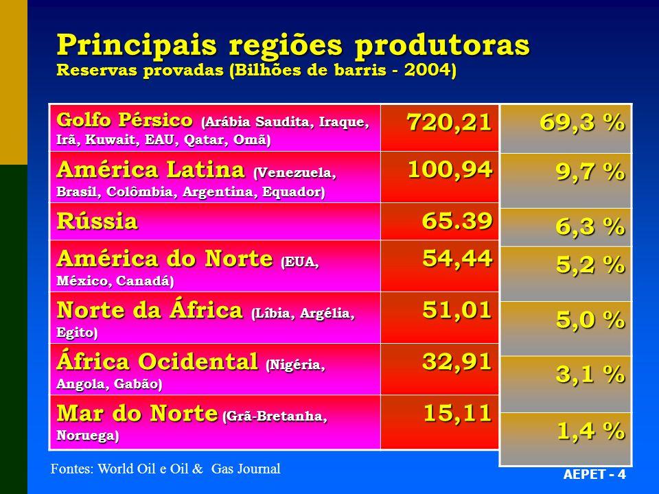 AEPET - 4 Principais regiões produtoras Reservas provadas (Bilhões de barris - 2004) Golfo Pérsico (Arábia Saudita, Iraque, Irã, Kuwait, EAU, Qatar, Omã) 720,21 América Latina (Venezuela, Brasil, Colômbia, Argentina, Equador) 100,94 Rússia65.39 América do Norte (EUA, México, Canadá) 54,44 Norte da África (Líbia, Argélia, Egito) 51,01 África Ocidental (Nigéria, Angola, Gabão) 32,91 Mar do Norte (Grã-Bretanha, Noruega) 15,11 69,3 % 9,7 % 6,3 % 5,2 % 5,0 % 3,1 % 1,4 % Fontes: World Oil e Oil & Gas Journal