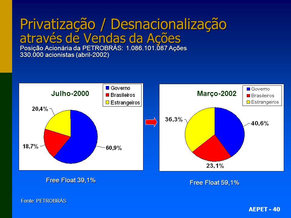 AEPET - 40 Privatização / Desnacionalização através de Vendas da Ações Posição Acionária da PETROBRÁS: 1.086.101.087 Ações 330.000 acionistas (abril-2002) Free Float 39,1% Free Float 59,1% Fonte: PETROBRÁS Julho-2000Março-2002