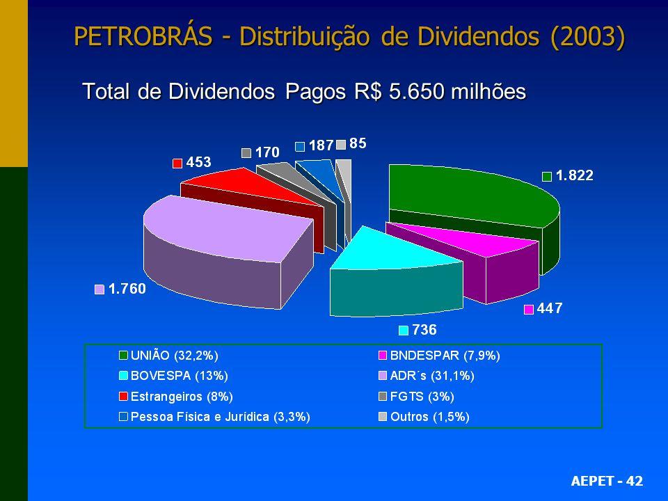 AEPET - 42 PETROBRÁS - Distribuição de Dividendos (2003) Total de Dividendos Pagos R$ 5.650 milhões
