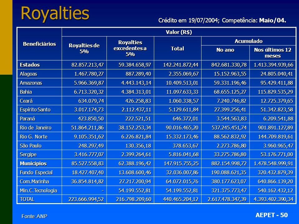 AEPET - 50Royalties Fonte: ANP Beneficiários Valor (R$) Royalties de 5% Royalties excedentes a 5% Total Acumulado No ano Nos últimos 12 meses Estados82.857.213,4759.384.658,97142.241.872,44842.681.330,781.413.394.939,66 Alagoas1.467.780,27887.289,402.355.069,6715.152.963,5524.805.040,41 Amazonas5.966.369,874.443.143,1410.409.513,0159.331.196,4695.429.411,88 Bahia6.713.320,324.384.313,0111.097.633,3368.655.125,27115.829.535,29 Ceará634.079,74426.258,831.060.338,577.240.746,8212.725.379,65 Espírito Santo 3.017.174,732.112.437,115.129.611,8427.399.256,4151.342.823,58 Paraná423.850,50222.521,51646.372,013.544.563,836.209.541,88 Rio de Janeiro 51.864.211,8638.152.253,3490.016.465,20537.245.451,74901.891.127,89 Rio G.