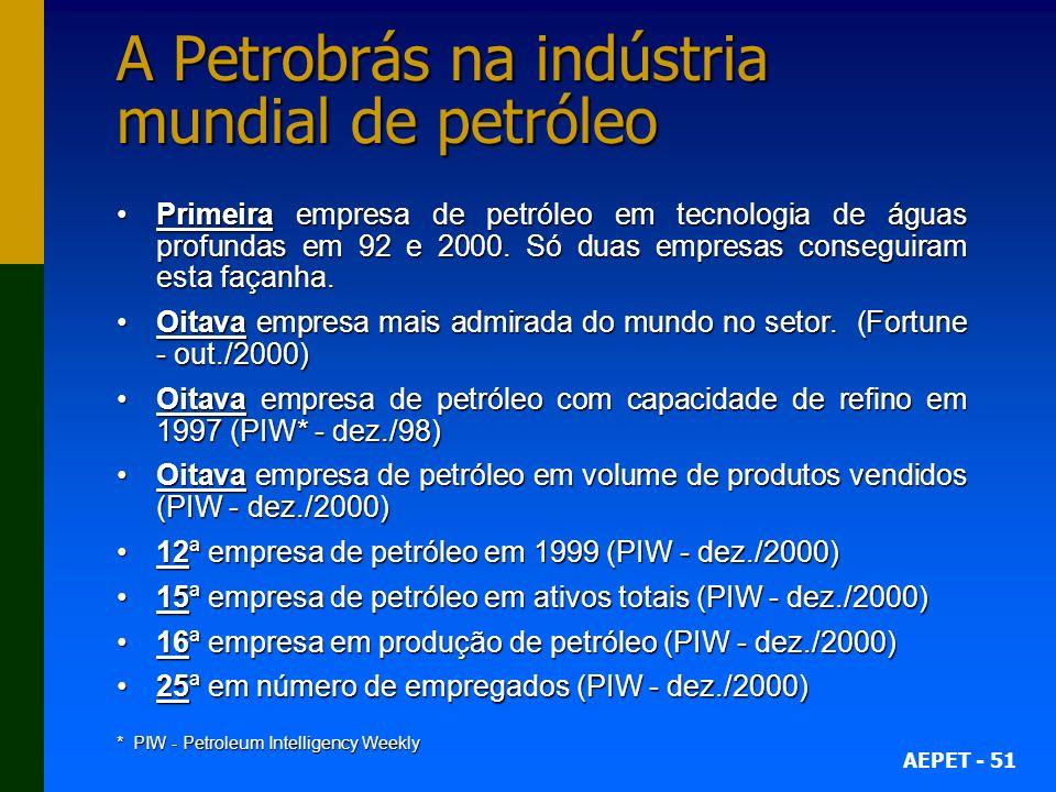 AEPET - 51 A Petrobrás na indústria mundial de petróleo Primeira empresa de petróleo em tecnologia de águas profundas em 92 e 2000.
