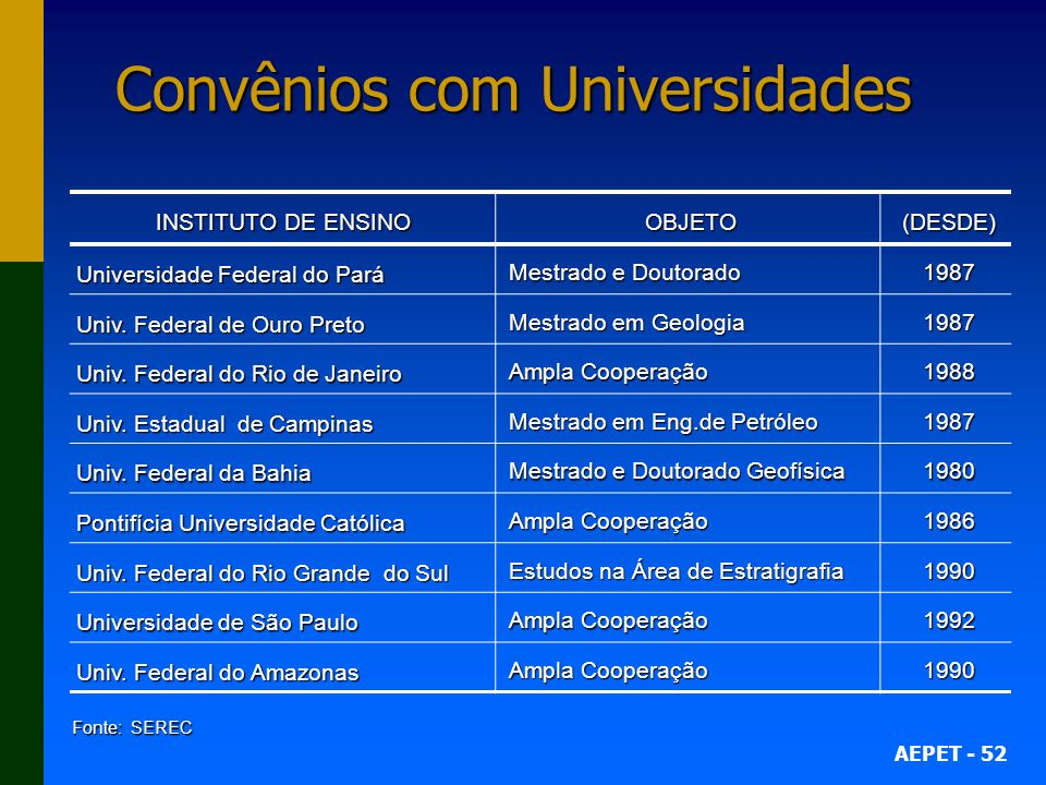 AEPET - 52 Convênios com Universidades INSTITUTO DE ENSINO OBJETO(DESDE) Universidade Federal do Pará Mestrado e Doutorado 1987 Univ.