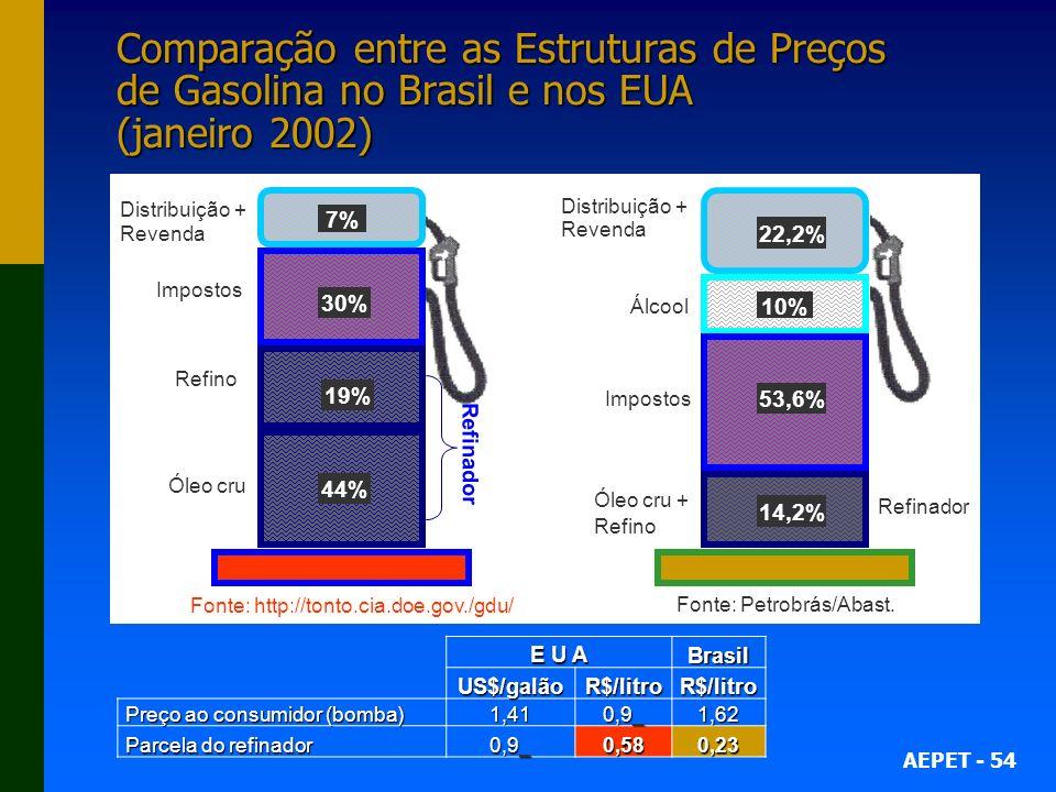 AEPET - 54 Comparação entre as Estruturas de Preços de Gasolina no Brasil e nos EUA (janeiro 2002) E U A Brasil US$/galãoR$/litroR$/litro Preço ao consumidor (bomba) Preço ao consumidor (bomba)1,41 0,9_ 1,62 Parcela do refinador Parcela do refinador 0,9_ 0,580,23 19% 30% 44% 7% 14,2% 53,6% 10% 22,2% Óleo cru + Refino Impostos Álcool Distribuição + Revenda Distribuição + Revenda Impostos Refino Óleo cru Fonte: Petrobrás/Abast.